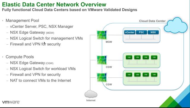 VMware on AWS Update | Pelicano Computer Services